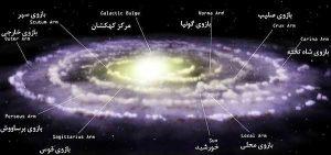 milky-way-2-300x141 کهکشان راه شیری چیست