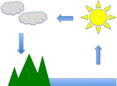 آموزش چرخه آب به کودکان