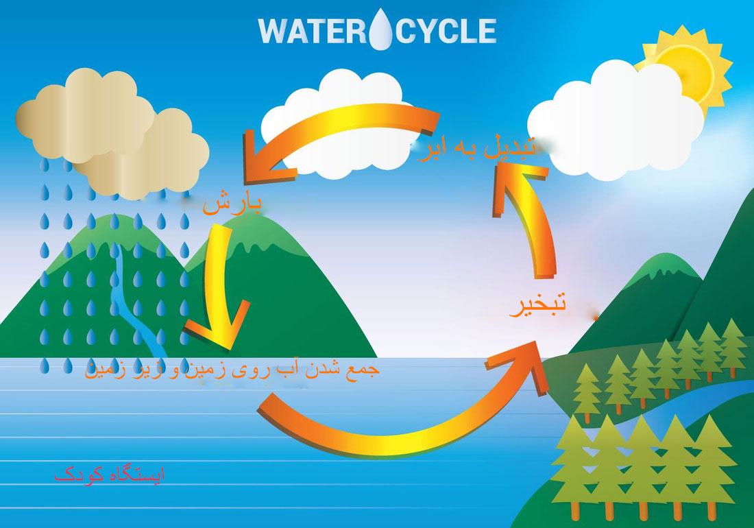 چیستان در مورد مسئولیت پذیری آموزش چرخه آب به کودکان همراه با شعر کودکانه و تصاویر ...