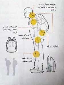 school_bag26-225x300 کوله پشتی مناسب کودکان چه ویژگیهایی باید داشته باشد